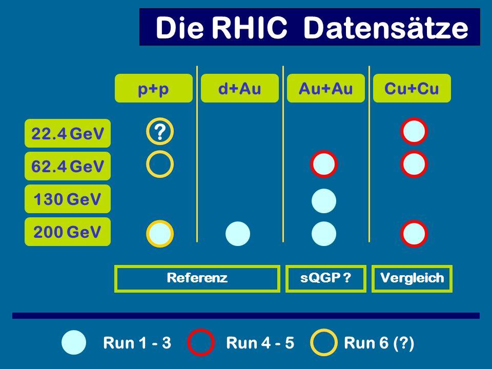 Die RHIC Datensätze p+p d+Au Au+Au Cu+Cu 22.4 GeV 62.4 GeV 130 GeV