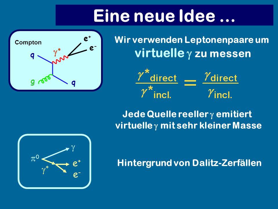 Eine neue Idee … virtuelle g zu messen Wir verwenden Leptonenpaare um