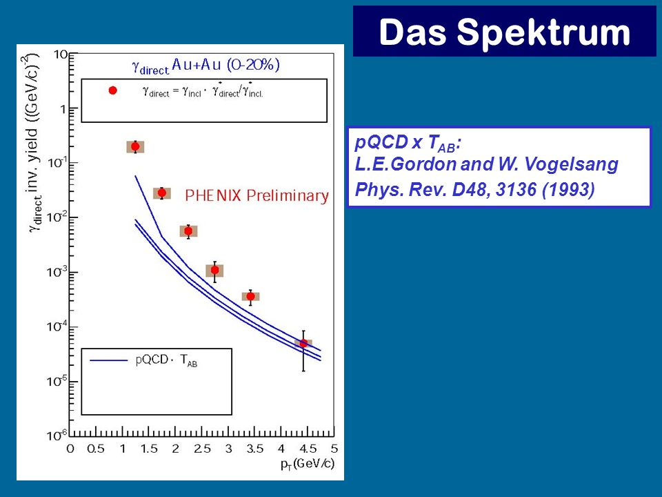 Das Spektrum pQCD x TAB: L.E.Gordon and W. Vogelsang