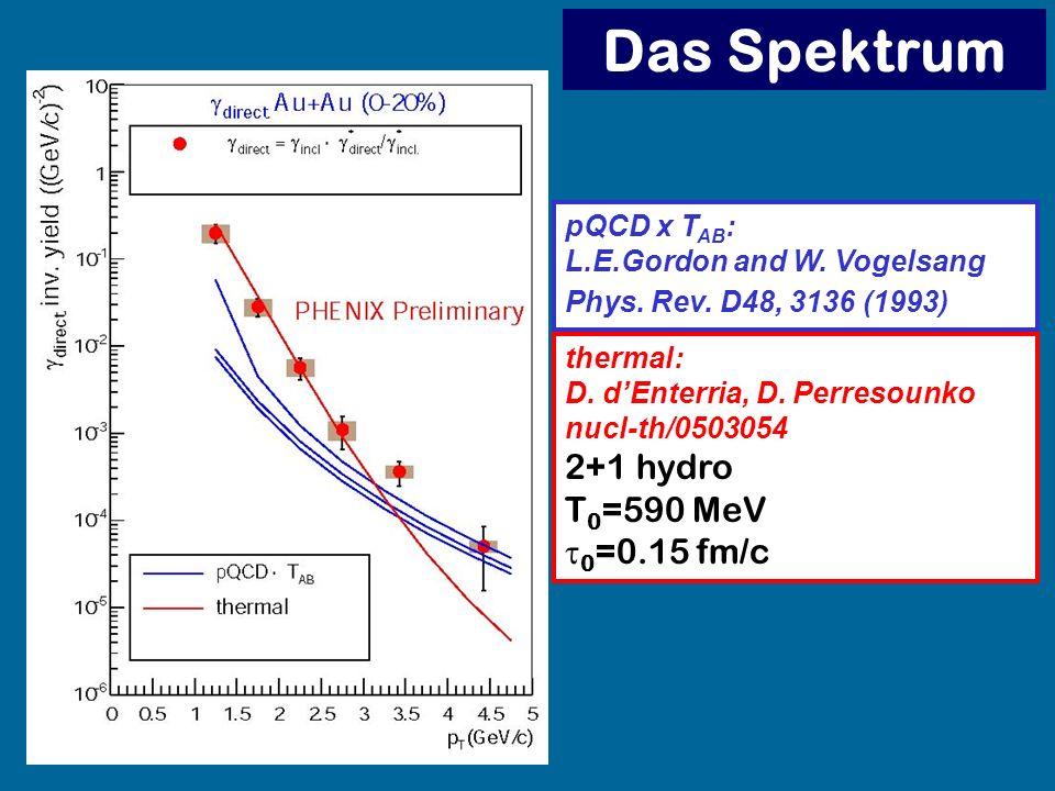 Das Spektrum 2+1 hydro T0=590 MeV t0=0.15 fm/c pQCD x TAB: