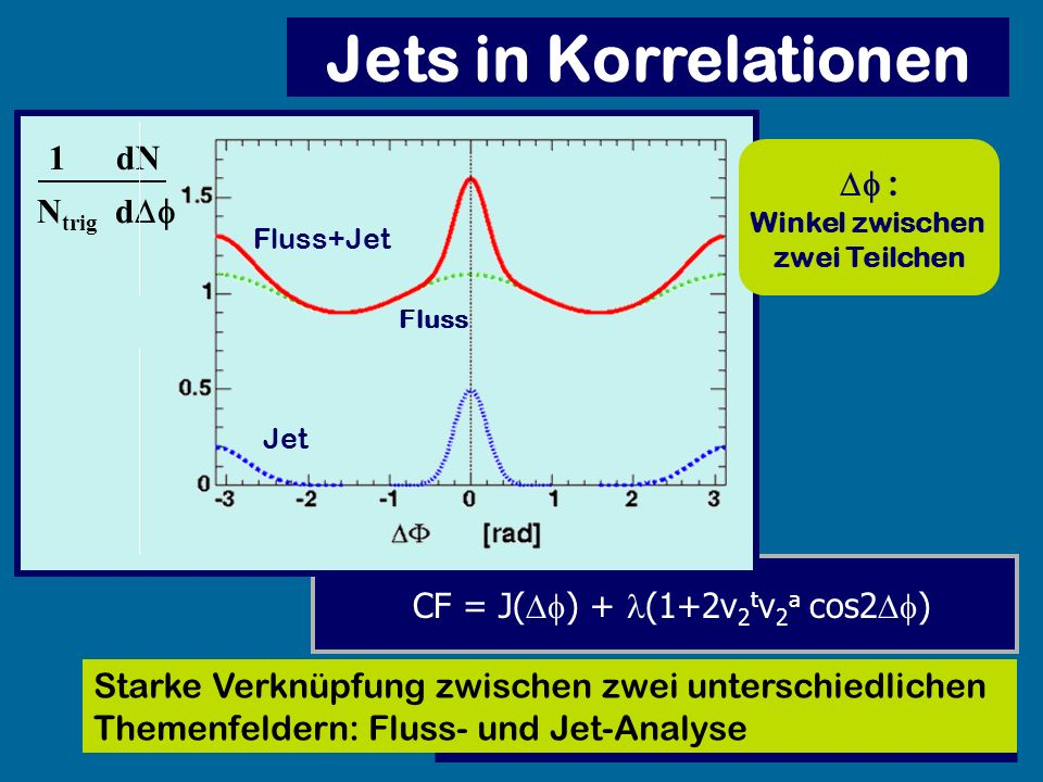 Jets in Korrelationen 1 Df : Ntrig d