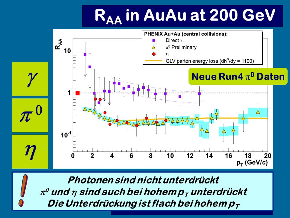 g p 0 h RAA in AuAu at 200 GeV ! Neue Run4 0 Daten