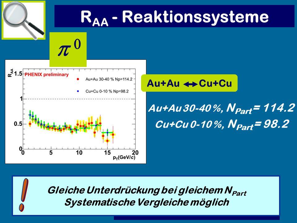 p 0 RAA - Reaktionssysteme ! Au+Au Cu+Cu Au+Au 30-40 %, NPart = 114.2