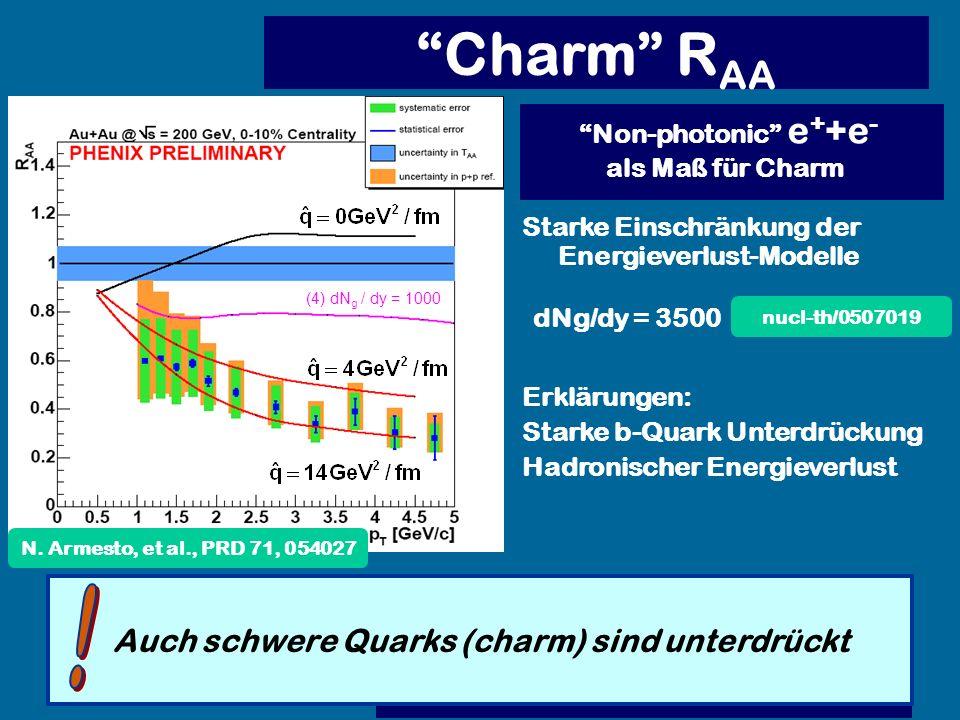 Auch schwere Quarks (charm) sind unterdrückt