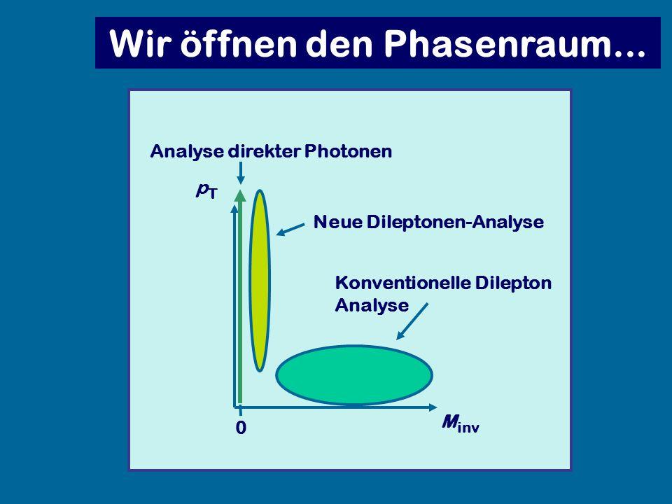 Wir öffnen den Phasenraum... Analyse direkter Photonen