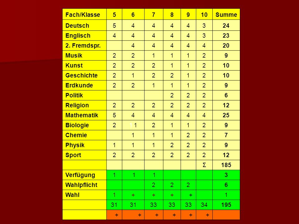 Fach/Klasse 5. 6. 7. 8. 9. 10. Summe. Deutsch. 4. 3. 24. Englisch. 23. 2. Fremdspr.