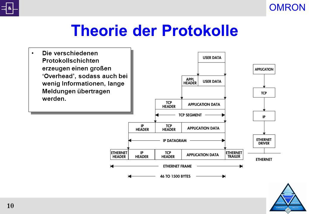 Theorie der Protokolle