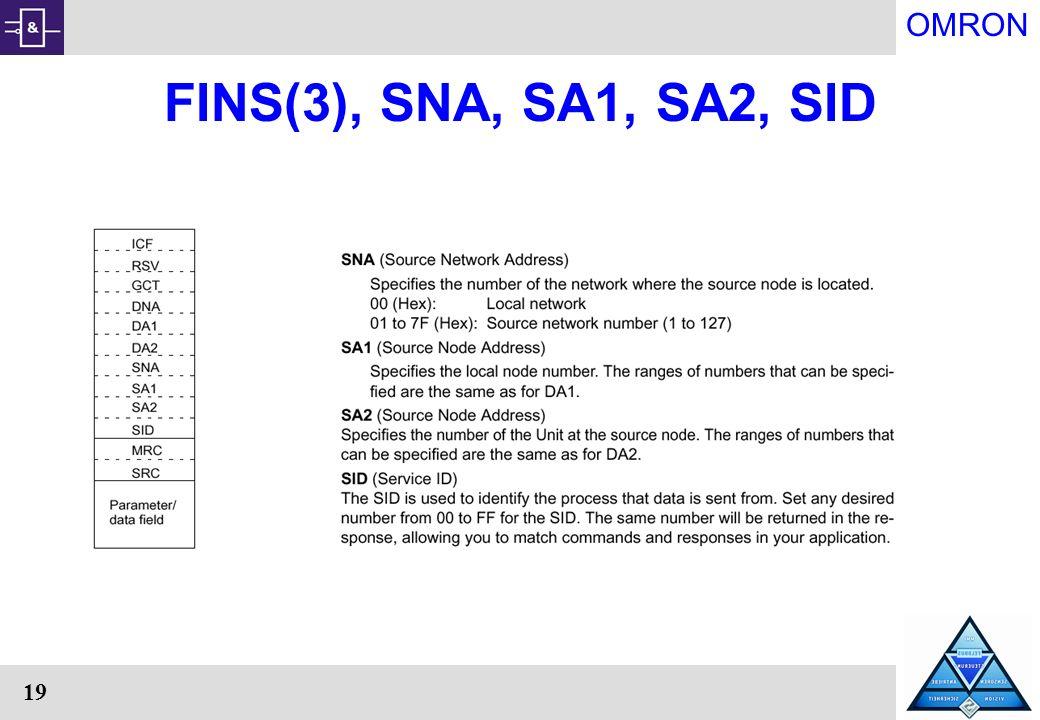 FINS(3), SNA, SA1, SA2, SID