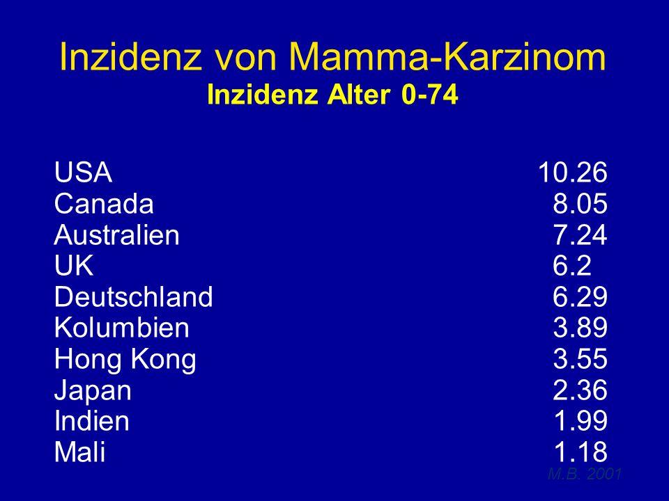 Inzidenz von Mamma-Karzinom