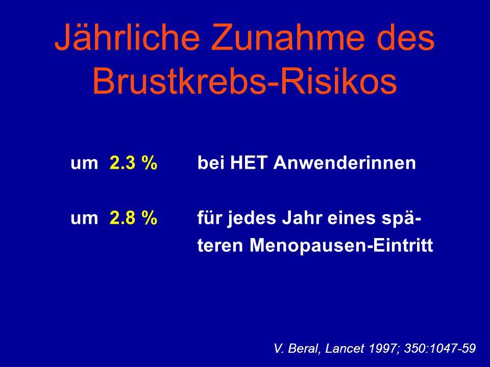 Jährliche Zunahme des Brustkrebs-Risikos