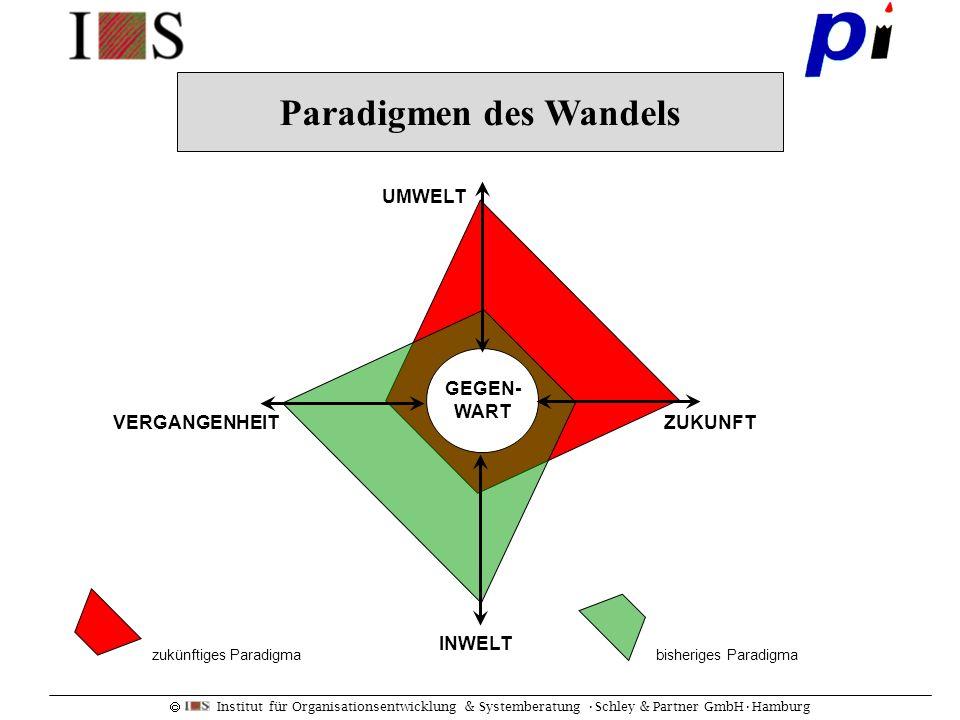 Paradigmen des Wandels