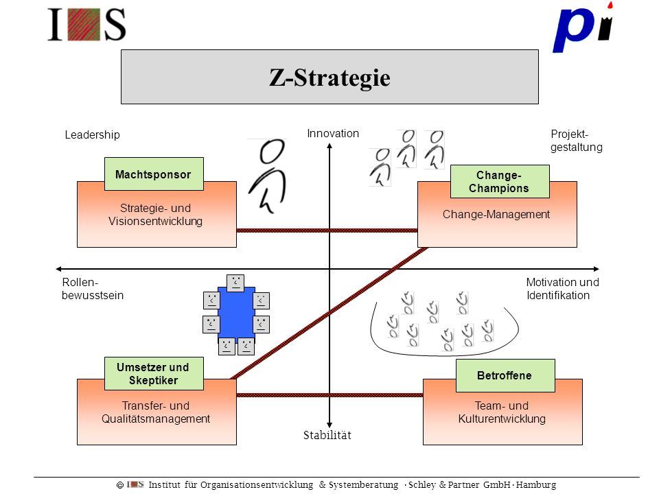 Z-Strategie Leadership Innovation Change-Management Change- Champions