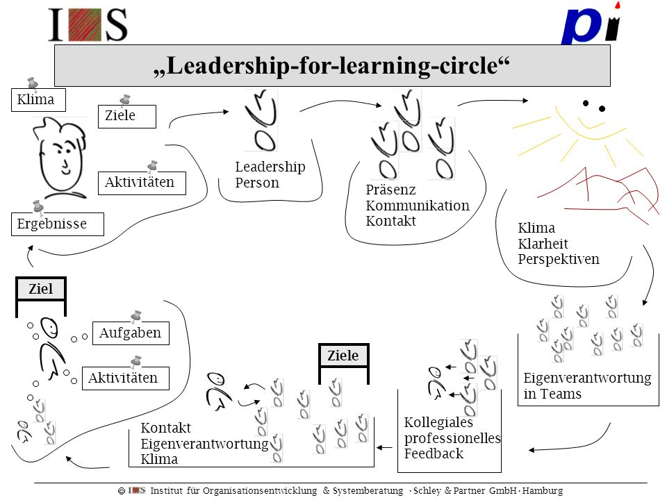 """Leadership-for-learning-circle"