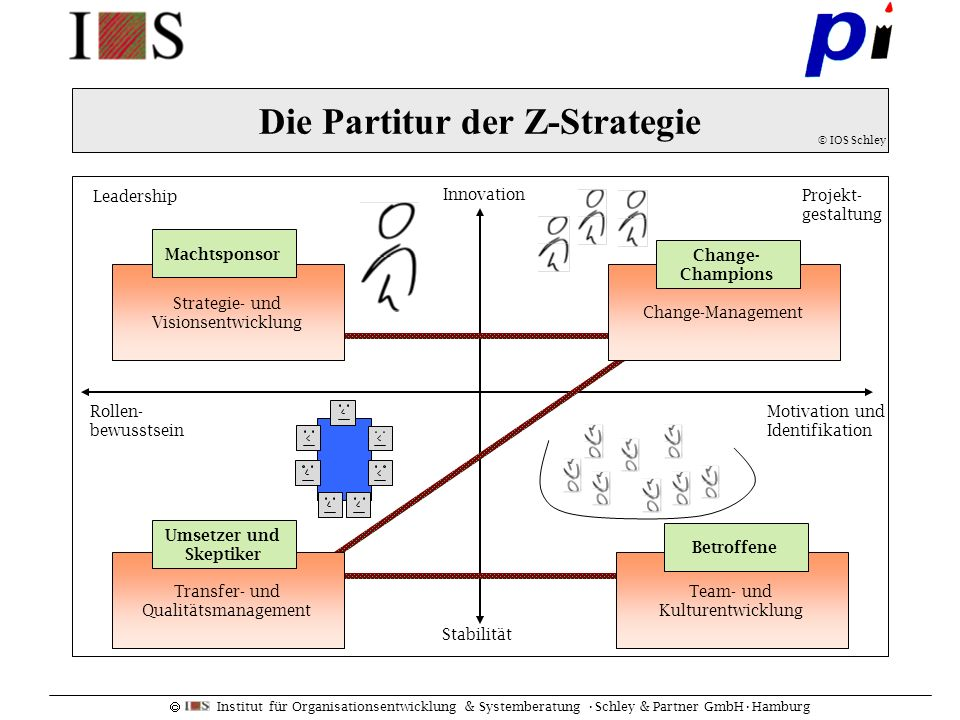Die Partitur der Z-Strategie