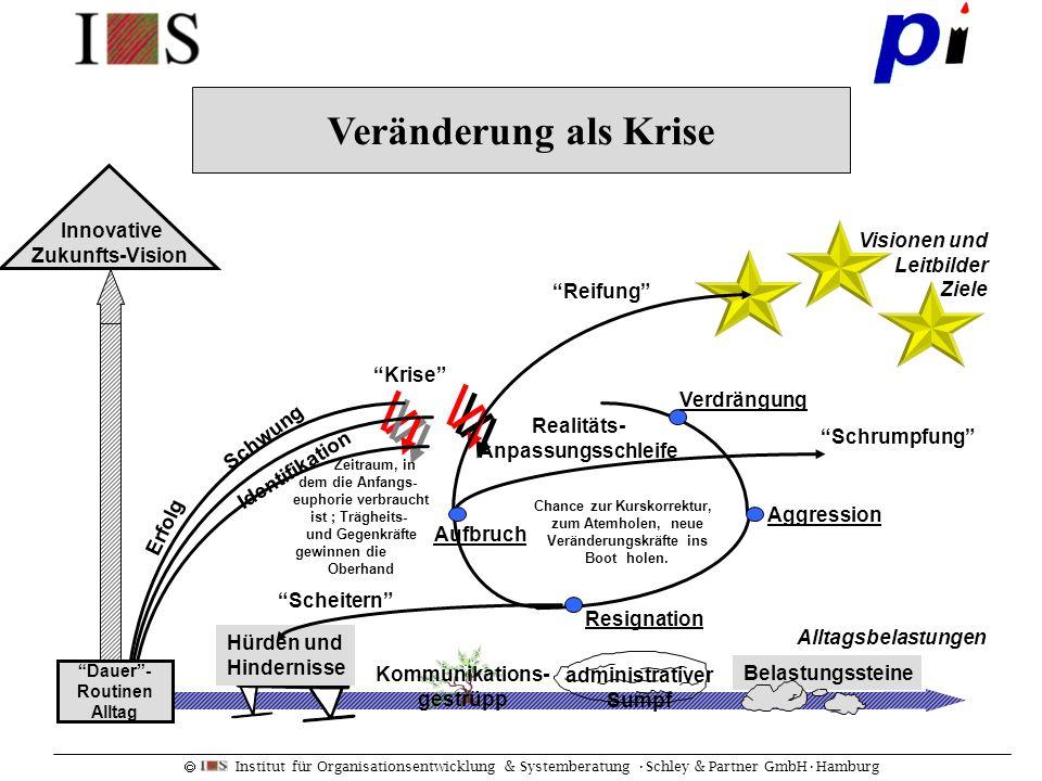 Veränderung als Krise Innovative Zukunfts-Vision Visionen und