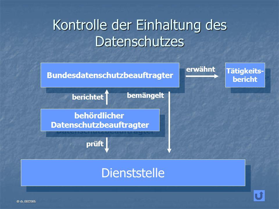 Kontrolle der Einhaltung des Datenschutzes
