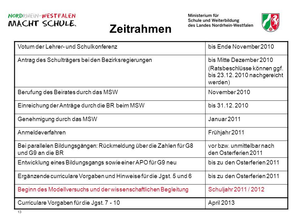 Zeitrahmen Votum der Lehrer- und Schulkonferenz bis Ende November 2010