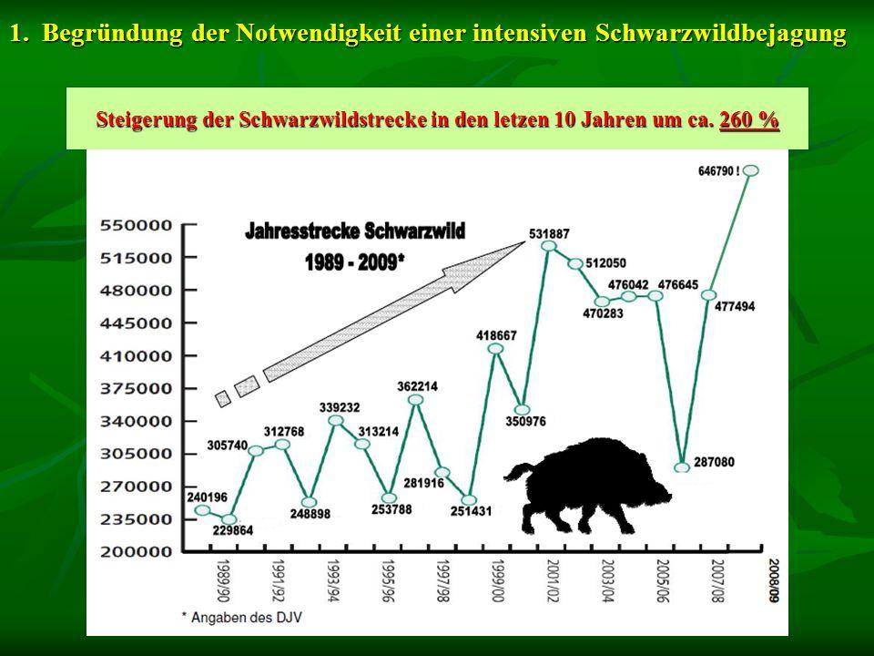 Steigerung der Schwarzwildstrecke in den letzen 10 Jahren um ca. 260 %