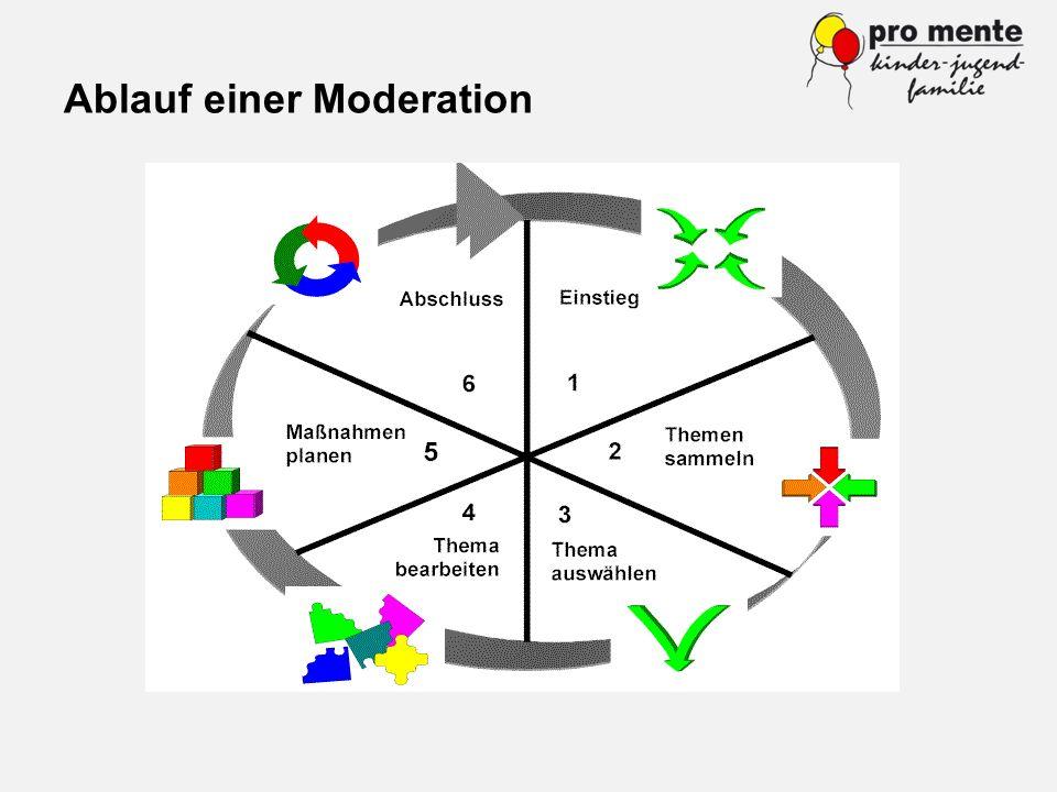 Ablauf einer Moderation