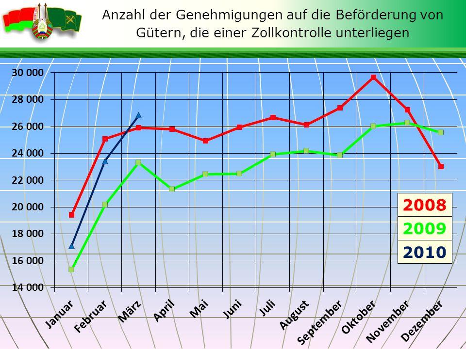 Anzahl der Genehmigungen auf die Beförderung von Gütern, die einer Zollkontrolle unterliegen