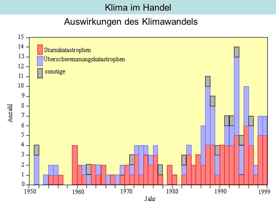 Klima im Handel Auswirkungen des Klimawandels