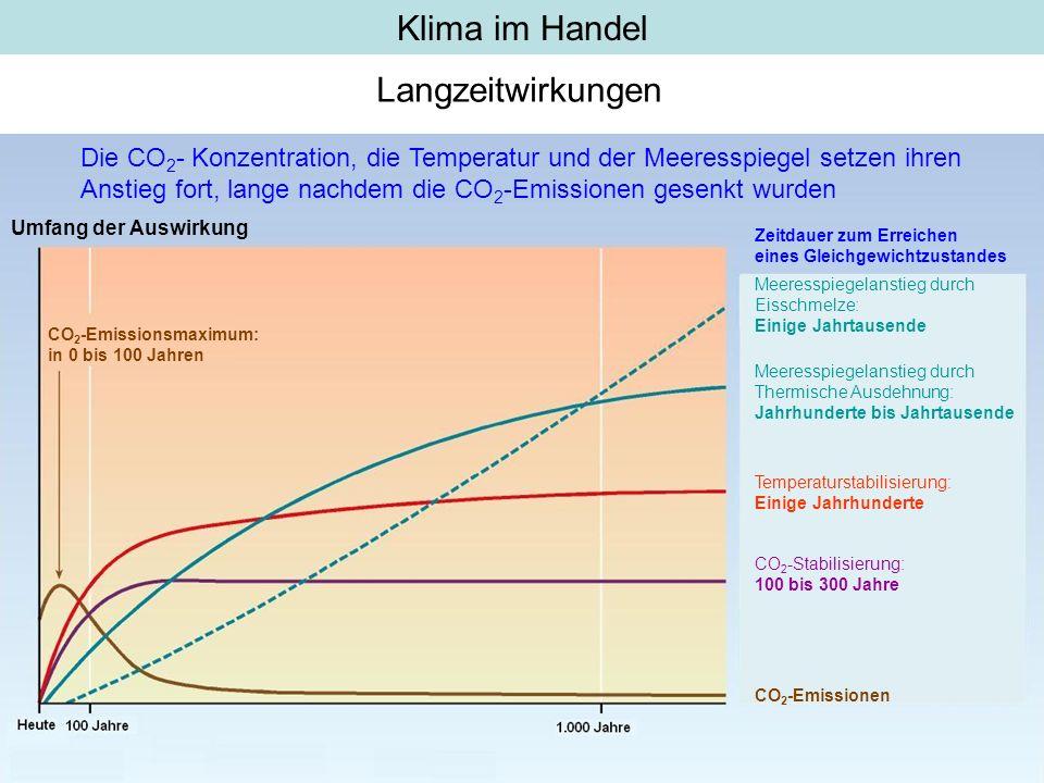 Klima im Handel Langzeitwirkungen