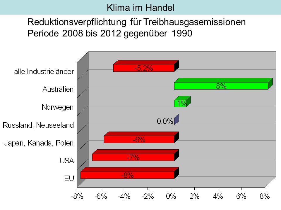 Klima im Handel Reduktionsverpflichtung für Treibhausgasemissionen.