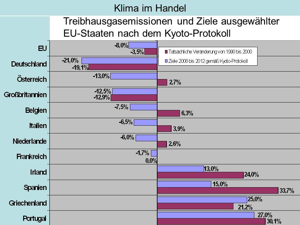 Klima im Handel Treibhausgasemissionen und Ziele ausgewählter EU-Staaten nach dem Kyoto-Protokoll