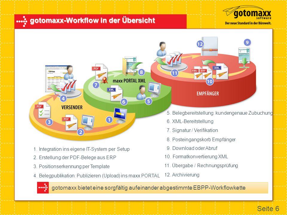 gotomaxx-Workflow in der Übersicht