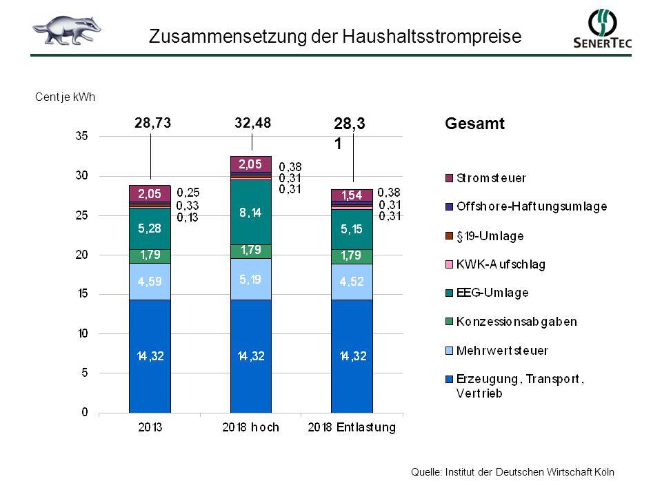 Zusammensetzung der Haushaltsstrompreise