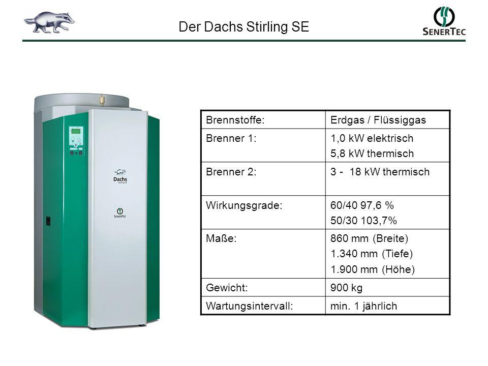 Der Dachs Stirling SE Brennstoffe: Erdgas / Flüssiggas Brenner 1: