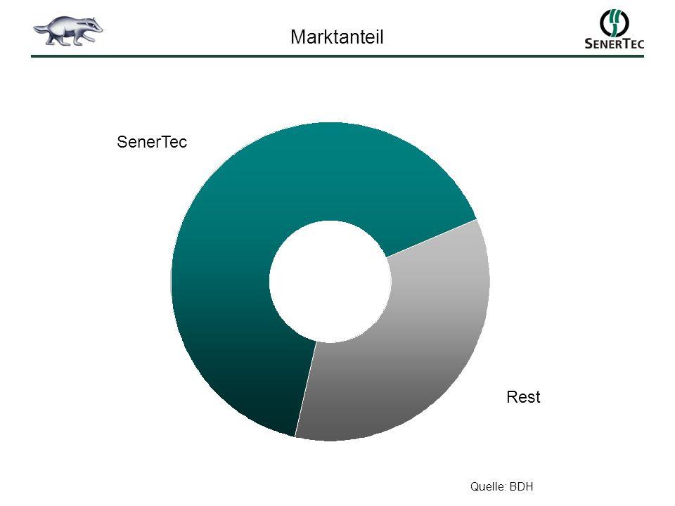 Marktanteil SenerTec Rest Quelle: BDH 6