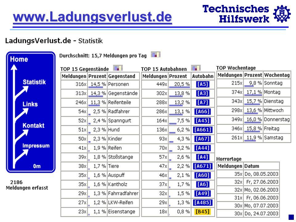 www.Ladungsverlust.de