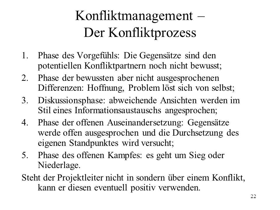 Konfliktmanagement – Der Konfliktprozess