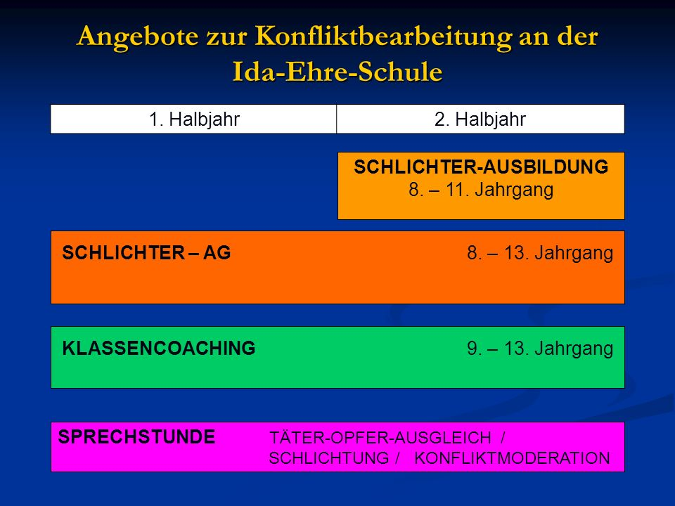 Angebote zur Konfliktbearbeitung an der Ida-Ehre-Schule