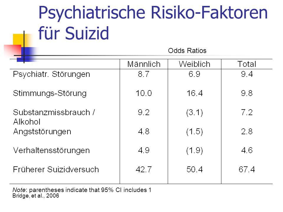 Psychiatrische Risiko-Faktoren für Suizid