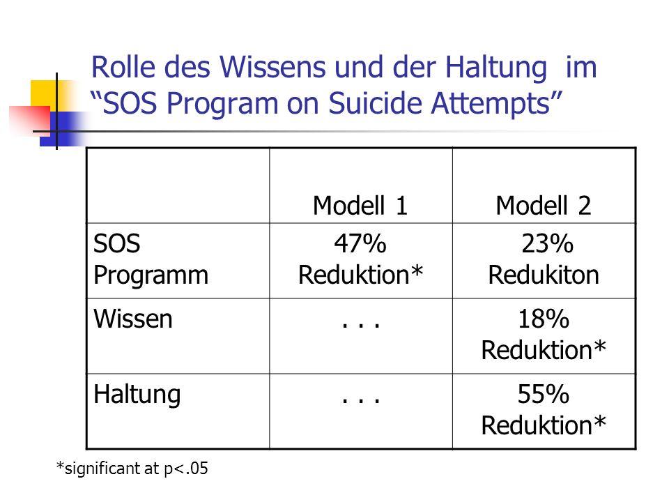 Rolle des Wissens und der Haltung im SOS Program on Suicide Attempts