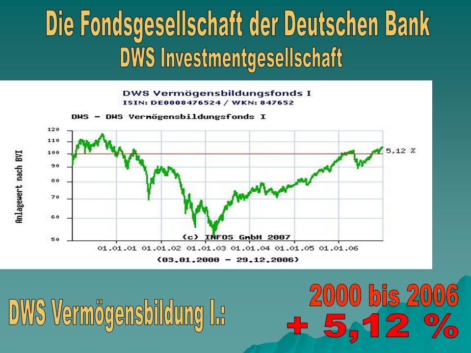 Die Fondsgesellschaft der Deutschen Bank