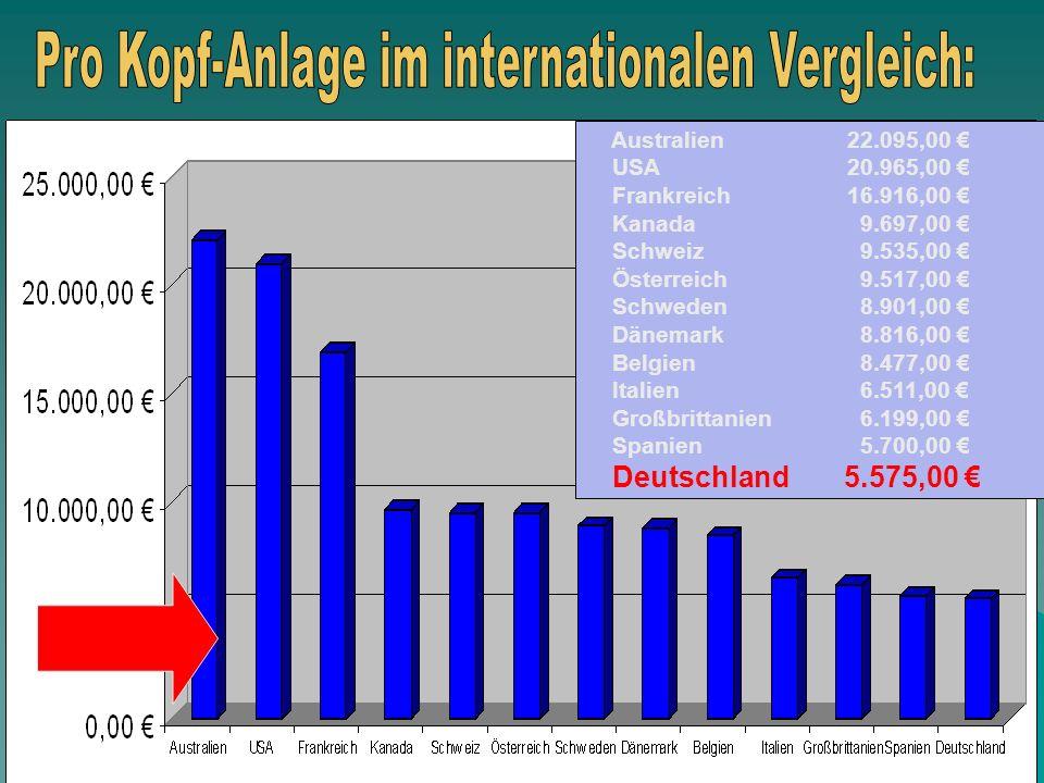 Pro Kopf-Anlage im internationalen Vergleich: