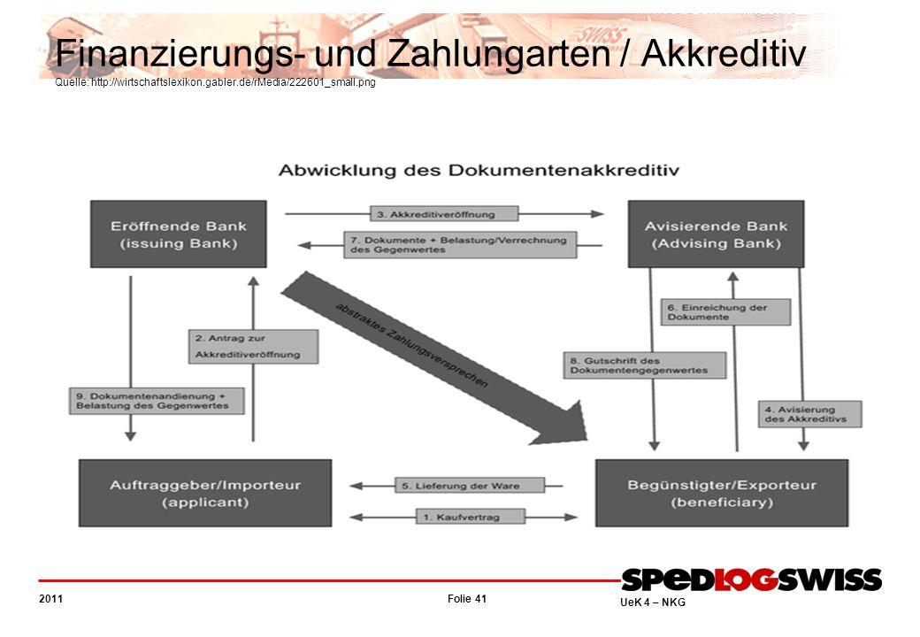 Finanzierungs- und Zahlungarten / Akkreditiv Quelle: http://wirtschaftslexikon.gabler.de/rMedia/222601_small.png