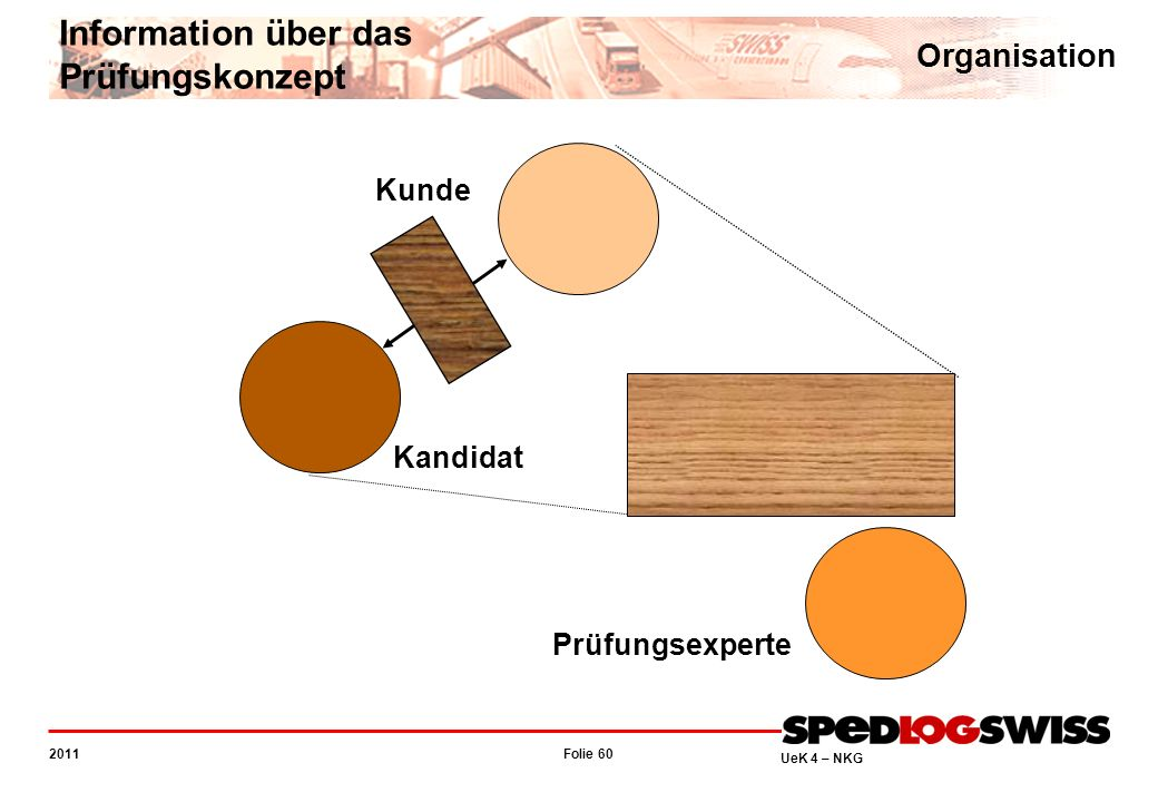 Information über das Prüfungskonzept