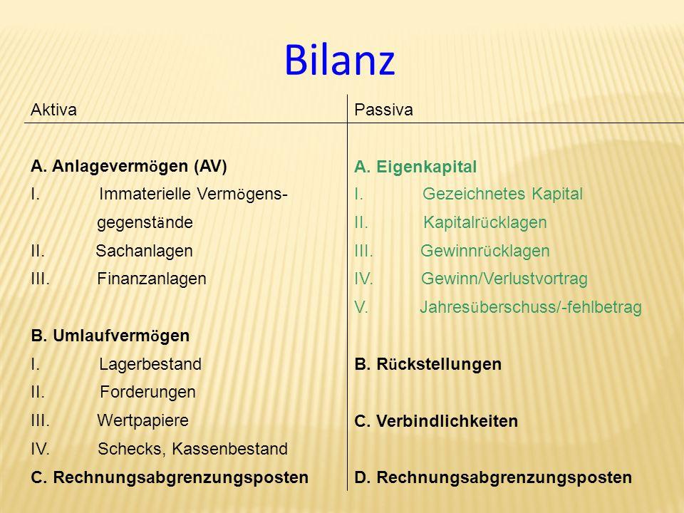 Bilanz Aktiva Passiva A. Anlagevermögen (AV) A. Eigenkapital