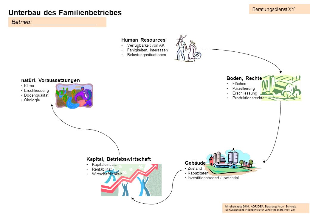 Unterbau des Familienbetriebes