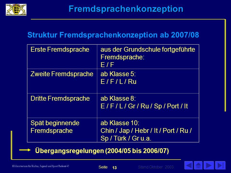 Übergangsregelungen (2004/05 bis 2006/07)
