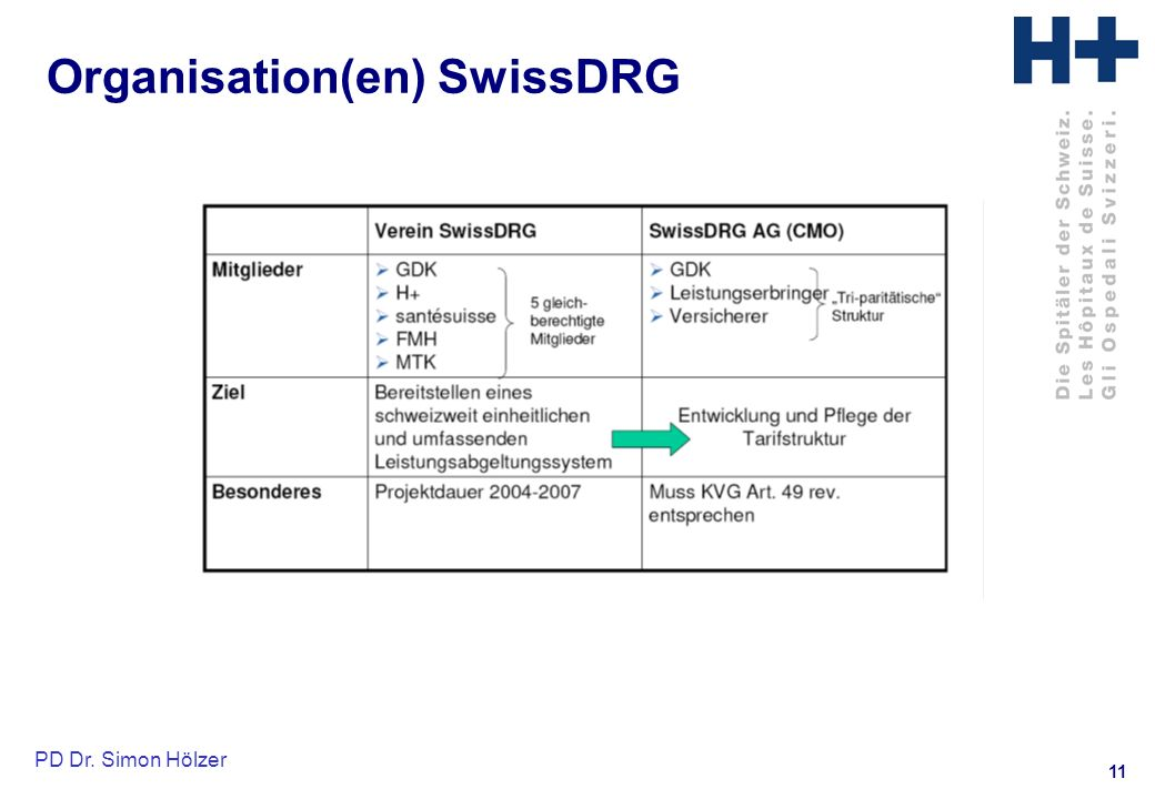Organisation(en) SwissDRG