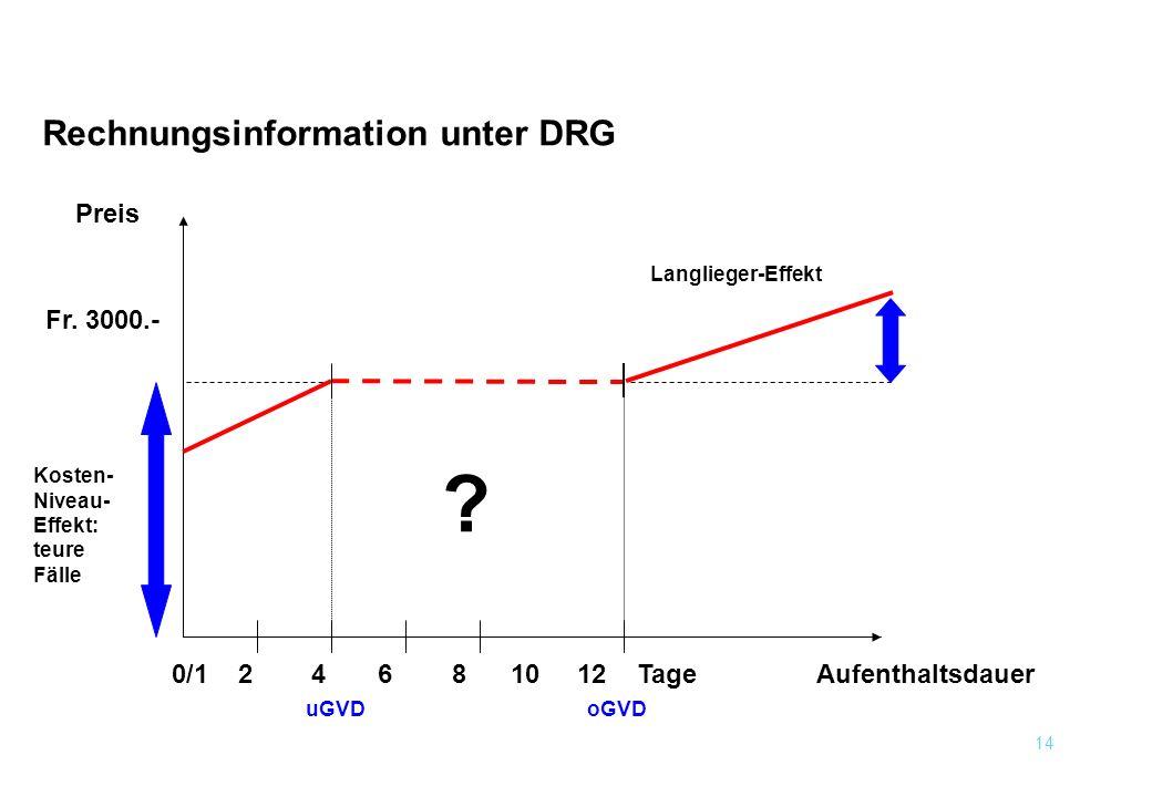 Rechnungsinformation unter DRG Preis Fr. 3000.-