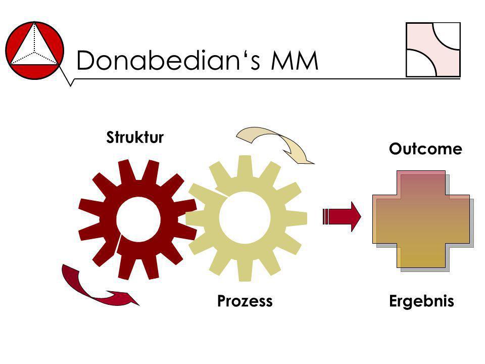 Donabedian's MM Struktur Prozess Ergebnis Outcome