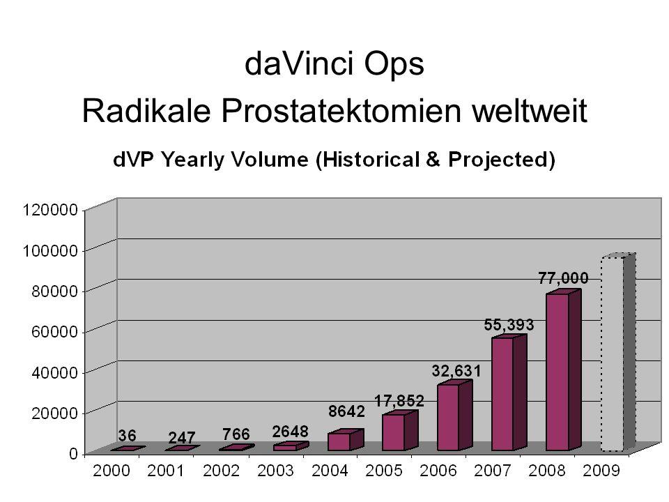 daVinci Ops Radikale Prostatektomien weltweit