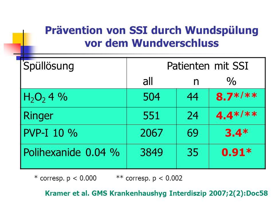 Prävention von SSI durch Wundspülung vor dem Wundverschluss