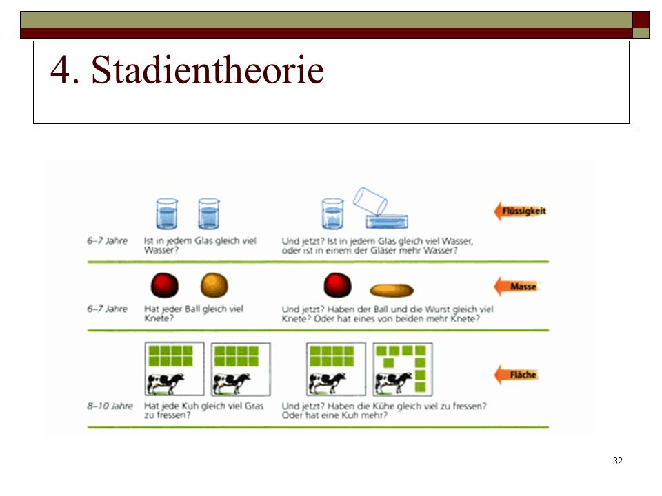 4. Stadientheorie